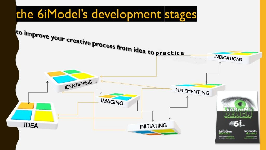 """Learning Design in Practice for Everybody"""" 6iModel based on design thinking"""