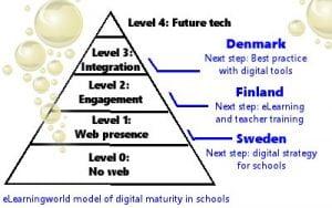 Digital Maturity Model2