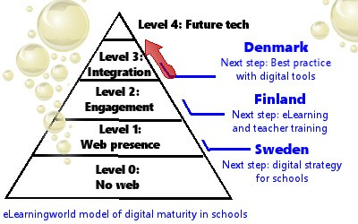 Latest News: School Digitization – Denmark taking a new step in the integration-process