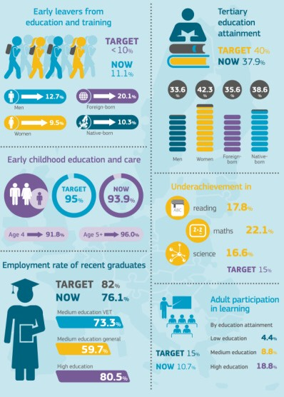 EU targets for education in 2020